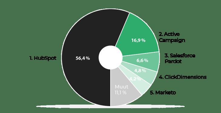 top-3-markkinointiautomaatio-markkinaosuus